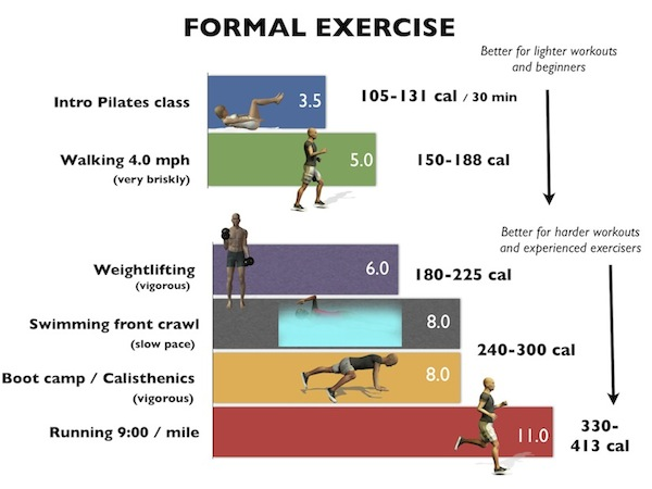 Metabolic Equivalent Which Physical Activities Burn More