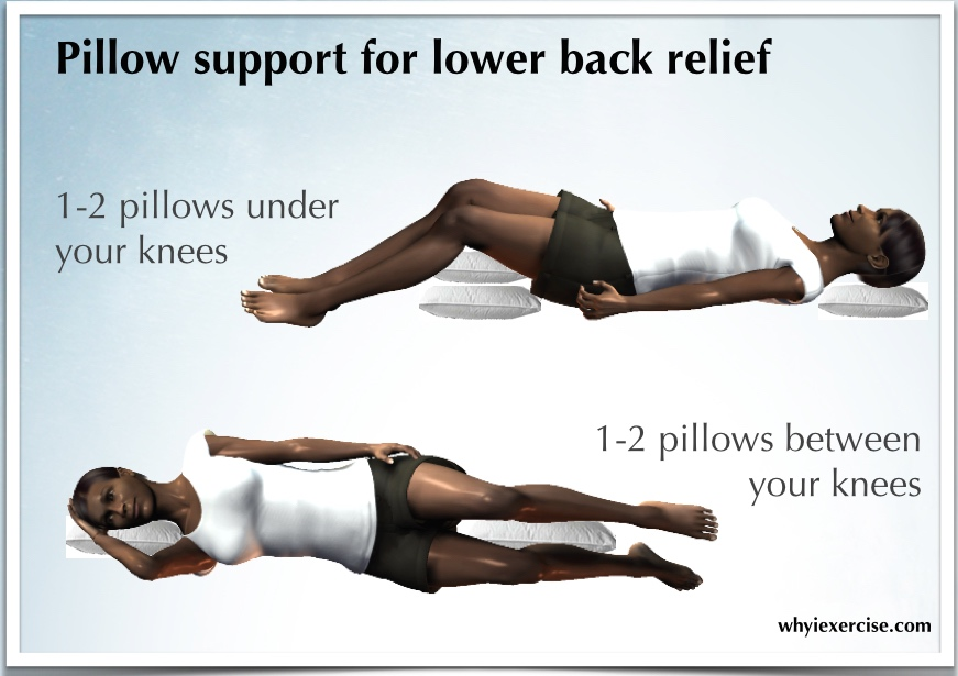 Lower back pain remedy: an illustrated