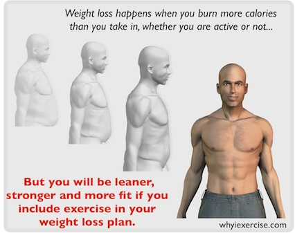... weight are the most effective? What is the best way to get started