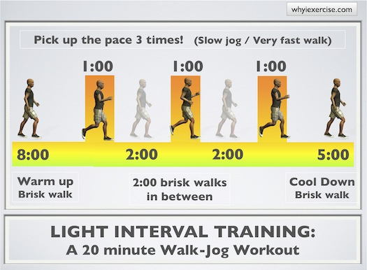 You can use this interval training technique with all kinds of exercises.  Pick up the pace for 1 minute as you ride a bike or climb stairs, increase  the ...