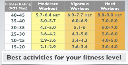 Metabolic equivalent: Which physical activities burn more ...
