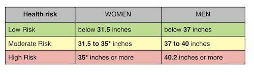 Waist Circumference: measure your waist to help measure your health