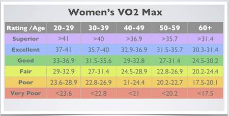 VO2 Max: Compare your cardio fitness to your peers.