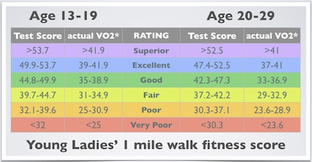 Men S Fitness Test Charts