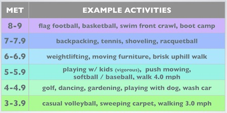 *Note: the reason you need an additional calculation for young people on  this test is that the Rockport walking test was originally designed for  ages 30+.
