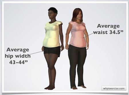 hip to waist ratio chart: Waist hip ratio simple measurements valuable health info